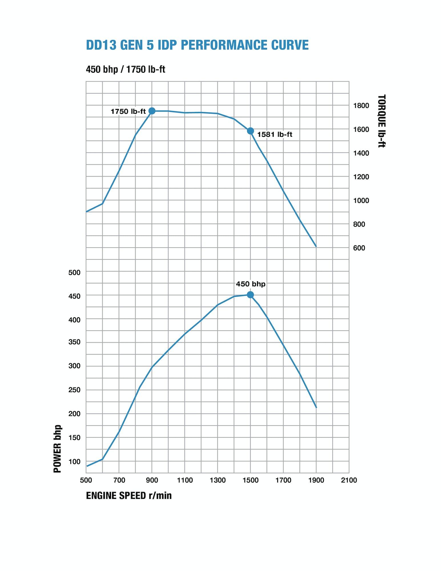 dd13-gen-5-idp-performance-chart.jpg