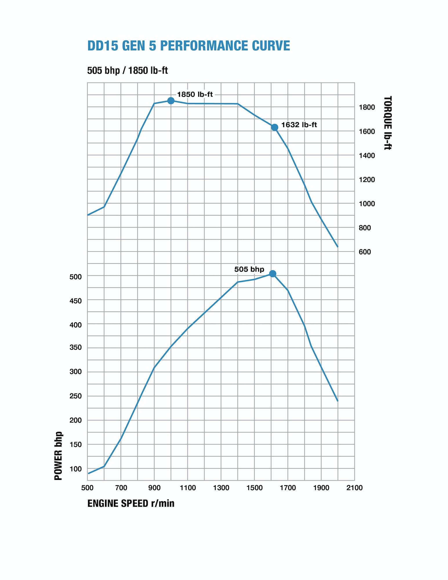 ddcpwr-14840-dd15-gen-5-vs-ghg17-graph_v2.jpg